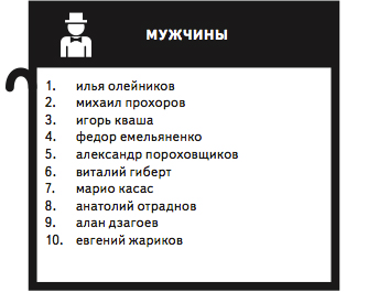 The most popular requests 2012 in Yandex