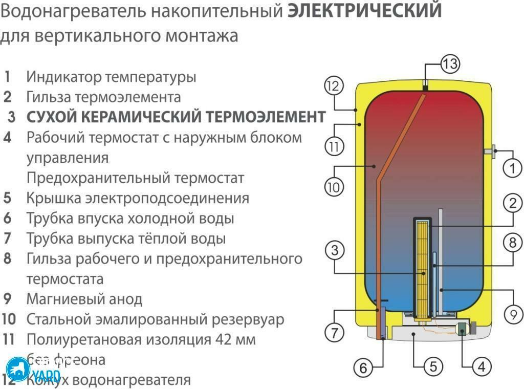 The device of storage electric water heater