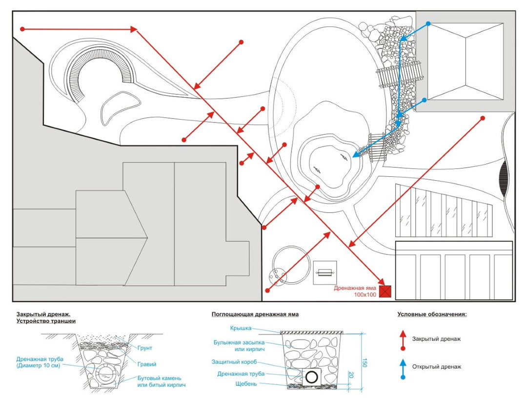 Disposition 10 hectare site: how to choose the design of the project with the house